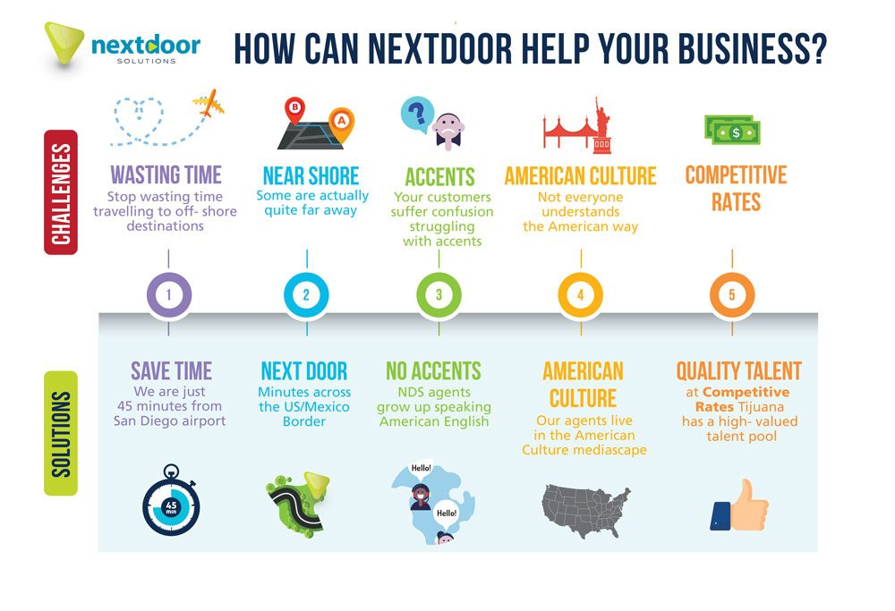 Next Door Solutions - Call Center BPO Mexico